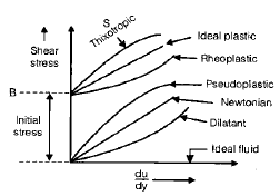 Chapter 1 Fluid Properties - Fluid Mechanics, Mechanical Engineering Mechanical Engineering Notes   EduRev