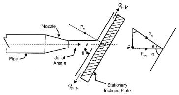 Chapter 14 Impulse of Jets - Fluid Mechanics, Mechanical Engineering Mechanical Engineering Notes | EduRev