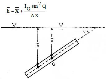 Hydrostatics Force Civil Engineering (CE) Notes | EduRev