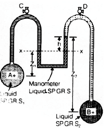 Chapter 2 Fluid Statics - Fluid Mechanics, Mechanical Engineering