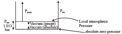 Chapter 2 Fluid Statics - Fluid Mechanics, Mechanical Engineering Mechanical Engineering Notes | EduRev