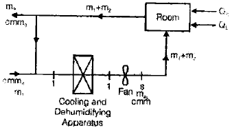 Chapter 7 Properties of Moistair - RAC (Refrigeration and Air Conditioning), Mechanical Engineering Mechanical Engineering Notes | EduRev