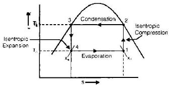 Chapter 1 Introduction - RAC (Refrigeration and Air Conditioning), Mechanical Engineering Mechanical Engineering Notes   EduRev