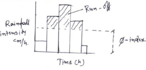 Hydrograph Civil Engineering (CE) Notes | EduRev