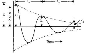 Chapter 7 Vibrations - Theory of Machine, Mechanical Engineering Mechanical Engineering Notes | EduRev