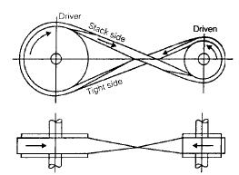 Chapter 4 - Flat Belt Drive - Machine Design, Mechanical Engineering Mechanical Engineering Notes | EduRev