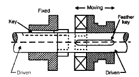 Chapter 12 Clutches - Machine Design, Mechanical Engineering Mechanical Engineering Notes | EduRev