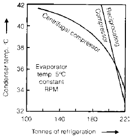 Chapter 4 Various Devices of Refrigerator - RAC (Refrigeration and Air Conditioning), Mechanical Engineering Mechanical Engineering Notes | EduRev