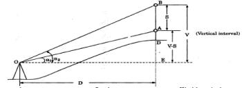 Surveying (Part - 8) Civil Engineering (CE) Notes | EduRev