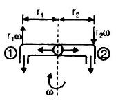Fluid Dynamics Civil Engineering (CE) Notes   EduRev