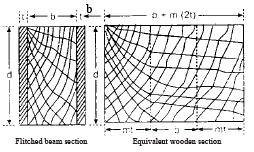 Bending Stresses In Beams Civil Engineering (CE) Notes | EduRev