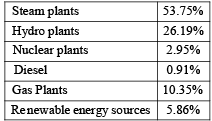 Chapter 10 (Part 1) Generation of Electrical Energy - Notes, Power System, Electrical Engineering Electrical Engineering (EE) Notes | EduRev