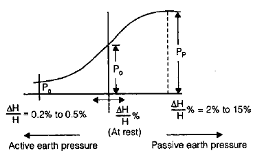 Retaining Wall and Earth Pressure Theories Civil Engineering (CE) Notes | EduRev