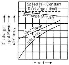 Chapter 16 Hydraulic Pumps - Fluid Mechanics, Mechanical Engineering Mechanical Engineering Notes | EduRev