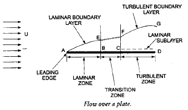 Chapter 9 Boundary Layer Theory - Fluid Mechanics, Mechanical Engineering Mechanical Engineering Notes | EduRev