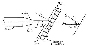 Impulse of Jets Civil Engineering (CE) Notes | EduRev