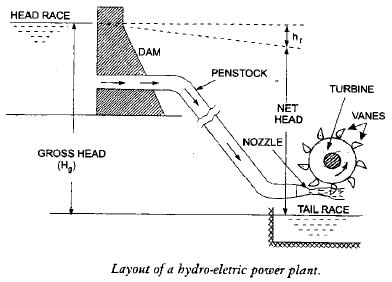 Chapter 15 Hydraulic Turbines - Fluid Mechanics, Mechanical Engineering Mechanical Engineering Notes | EduRev