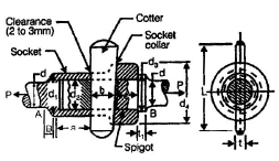 Chapter 7 - Cotter And Knuckle Joints - Machine Design, Mechanical Engineering Mechanical Engineering Notes | EduRev