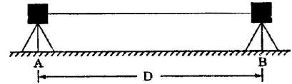 Surveying (Part - 13) Civil Engineering (CE) Notes | EduRev