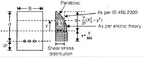 Slabs Civil Engineering (CE) Notes | EduRev