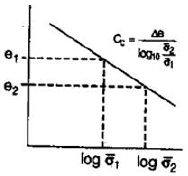 Compressibility And Consolidation Civil Engineering (CE) Notes | EduRev