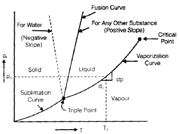 Chapter 8 Properties of Pure Substance - Thermodynamics, Mechanical Engineering Mechanical Engineering Notes | EduRev