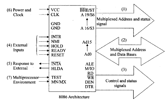 Microprocessor,Electronics Engineering