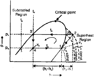 Chapter 2 Vapour Compression Cycle - RAC (Refrigeration and Air Conditioning), Mechanical Engineering Mechanical Engineering Notes | EduRev
