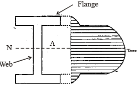 Chapter 7 Shear Stresses In Beams - Notes, Strength of Material, Mechanical Engineering Mechanical Engineering Notes | EduRev