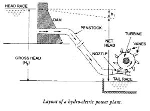Hydraulic Turbines Civil Engineering (CE) Notes | EduRev