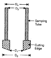 Soil Exploration Civil Engineering (CE) Notes | EduRev