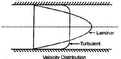 Chapter 11 Turbulent Flow - Fluid Mechanics, Mechanical Engineering Mechanical Engineering Notes | EduRev