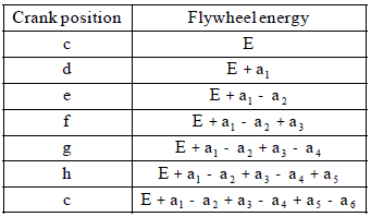 Chapter 5 Dynamics Force Analysis And Flywheel - Theory of Machine, Mechanical Engineering Mechanical Engineering Notes | EduRev