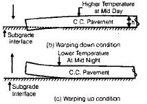 Pavement Design Civil Engineering (CE) Notes   EduRev