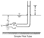 Chapter 6 Flow Measurement - Fluid Mechanics, Mechanical Engineering Mechanical Engineering Notes | EduRev