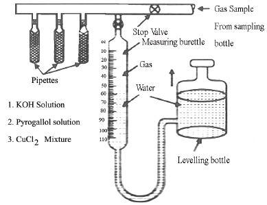 Chapter 2 Fuels And Combustion - Power Plant; Mechanical Engineering Mechanical Engineering Notes | EduRev