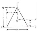 Deflection of Beams Civil Engineering (CE) Notes   EduRev