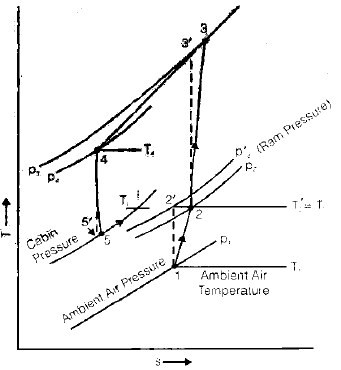 Chapter 5 Gas Cycle Refrigeration - RAC (Refrigeration and Air Conditioning), Mechanical Engineering Mechanical Engineering Notes | EduRev