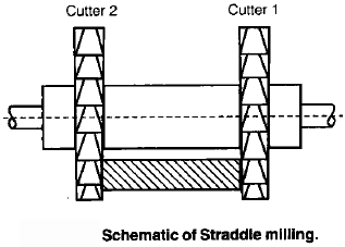 Chapter 3 (Part - 1) Metal Cutting, Manufacturing Process - Production, Mechanical Engineering Mechanical Engineering Notes | EduRev