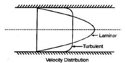 Turbulent Flow Civil Engineering (CE) Notes | EduRev