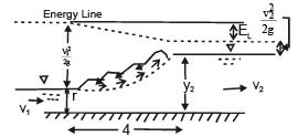 Open Channel Flow Civil Engineering (CE) Notes | EduRev