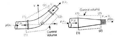 Chapter 5 Fluid Dynamics - Fluid Mechanics, Mechanical Engineering Mechanical Engineering Notes | EduRev