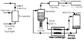 Chapter 6 Vapour Absorption System - RAC(Refrigeration and Air Conditioning), Mechanical Engineering Mechanical Engineering Notes | EduRev