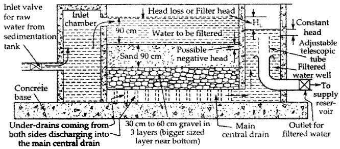 Water Treatment Civil Engineering (CE) Notes | EduRev