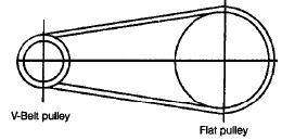 Chapter 5 - V - Belt And Rope Drives - Machine Design