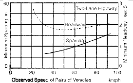 Traffic Engineering (Part - 1) Civil Engineering (CE) Notes | EduRev
