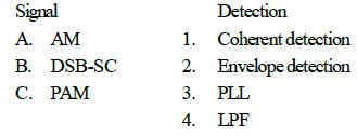 Communication Test -1, Electronics Engineering | 25