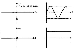 Chapter 5 - Stability Analysis Of Control Systems - Notes, Control System, Electrical Engineering Electrical Engineering (EE) Notes | EduRev