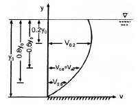 Chapter 13 Open Channel Flow - Fluid Mechanics, Mechanical Engineering Mechanical Engineering Notes   EduRev