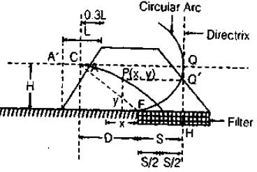 Seepage Analysis Civil Engineering (CE) Notes | EduRev